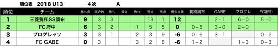 東京都クラブユースサッカーU-13選手権大会リザルト写真