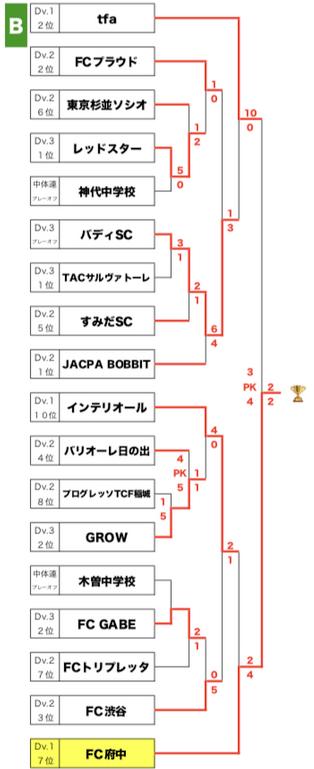 高円宮杯リザルト写真