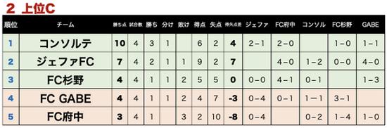 東京都クラブユースサッカーU-14選手権大会リザルト写真