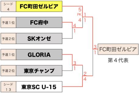 日本クラブユース選手権リザルト写真