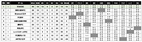 U15Tリーグ 全都リーグ(通年)リザルト写真